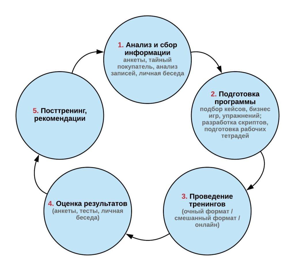 Так выглядит комплексный подход к обучению